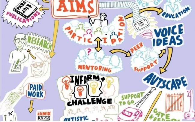 Participatory Autism Research Collective